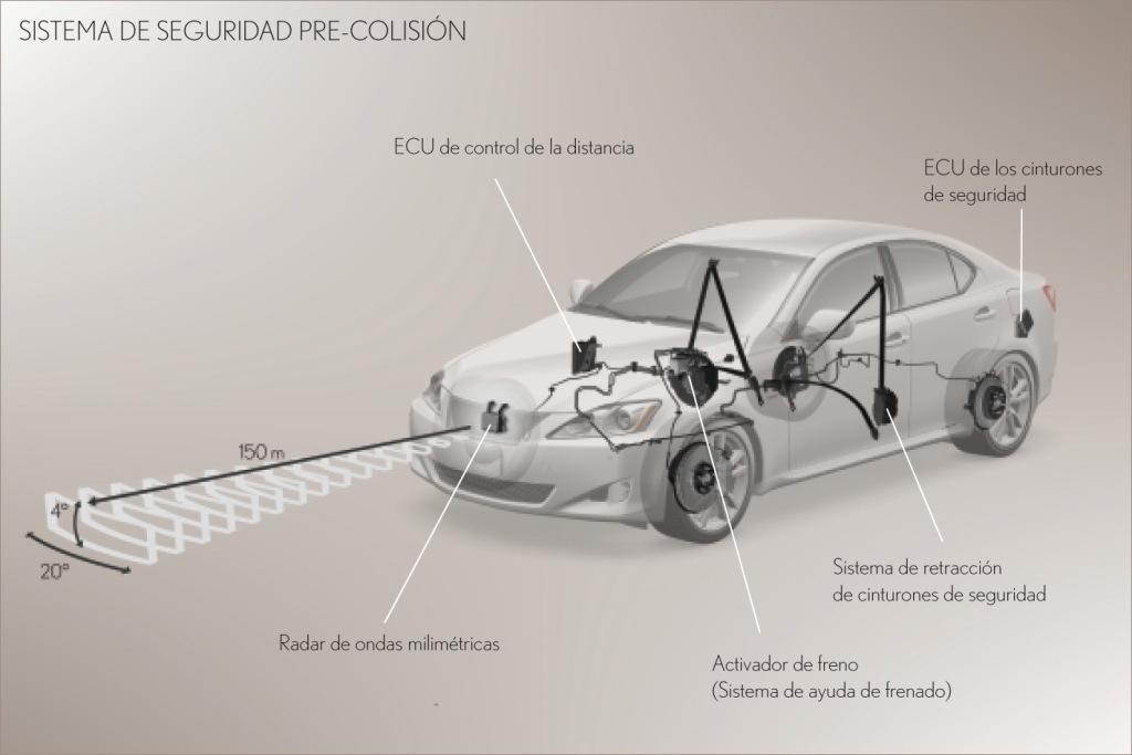 Sistemas de seguridad de precolisión de Toyota