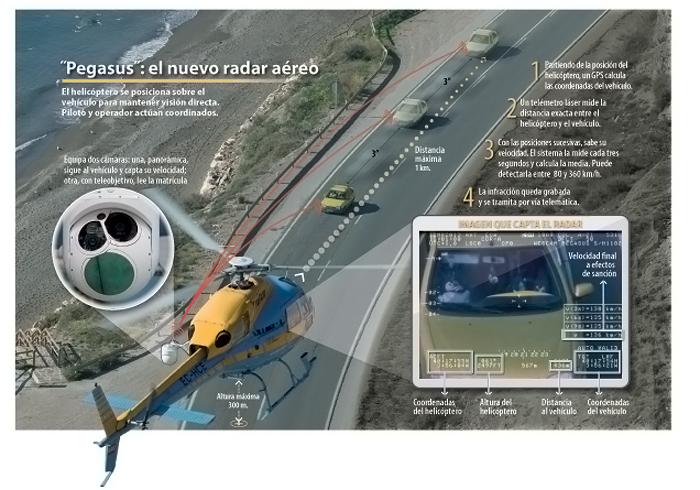 radar helicóptero